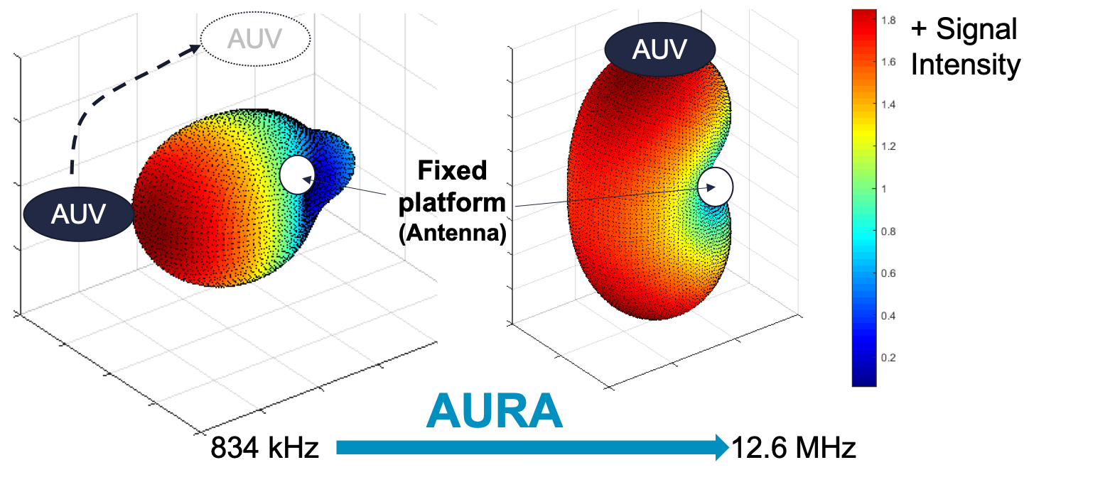 AURA - Antenna for Underwater Radio Communications