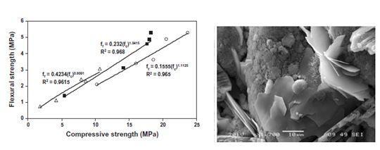 Nuevos Materiales ligeros en base cemento con propiedades mejoradas para la construcción e ingeniería civil