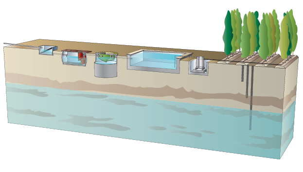 Land application systems for urban wastewater treatment of small built-up areas