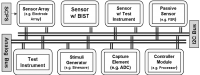 C4Mir - Control module for multiple mixed-signal resources management