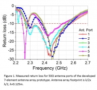 Electrically small antenna arrays for wireless communications