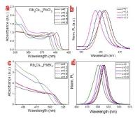Rubidium Lead Chloride Perovskite Materials for Photovoltaics